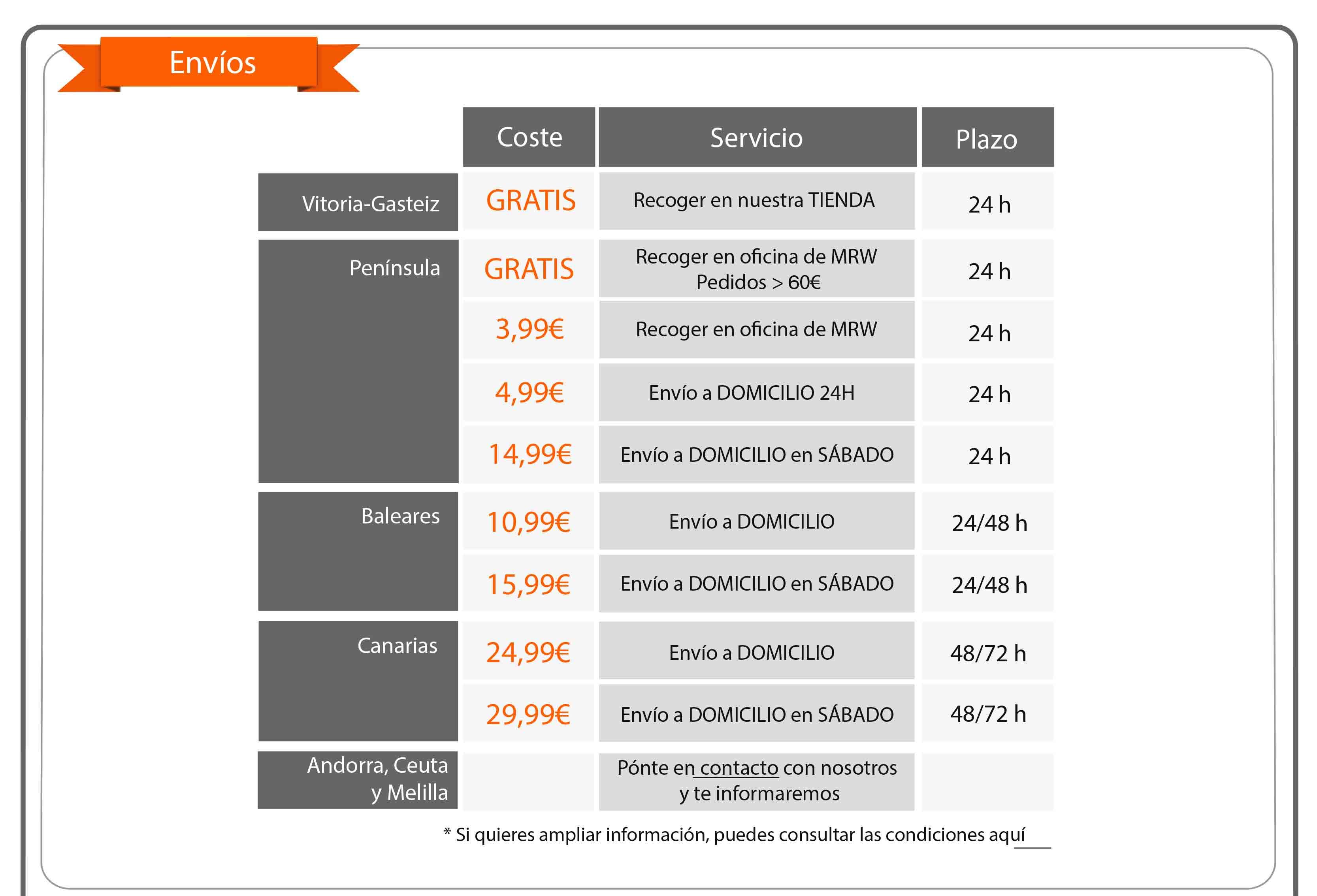resumen de los precios de los diferentes servicios de envio